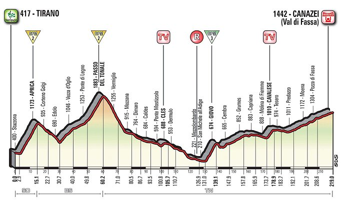 Thumbnail Credit (cycling.today): 2017 Giro d'Italia – THE ROUTE