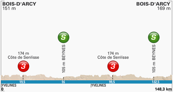 Thumbnail Credit (cyclingfans.com): 2017 Paris-Nice Route Map