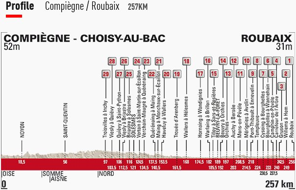 paris roubaix live stream