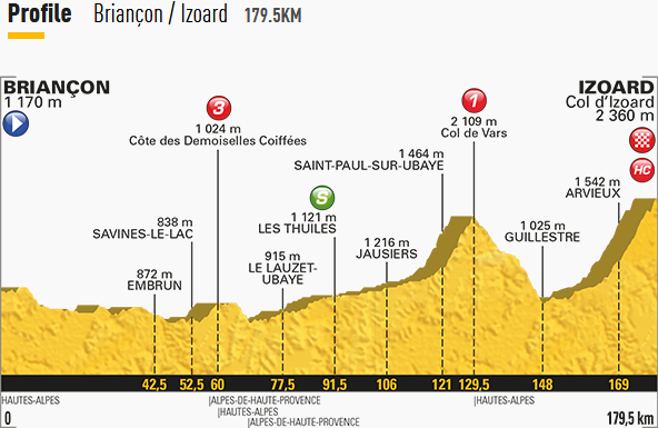 Thumbnail Credit (cyclingfans.com): 2017 Tour de France Stage Profile
