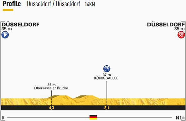 Thumbnail Credit (cyclingfans.com): 2017 Tour de France Stage Profile