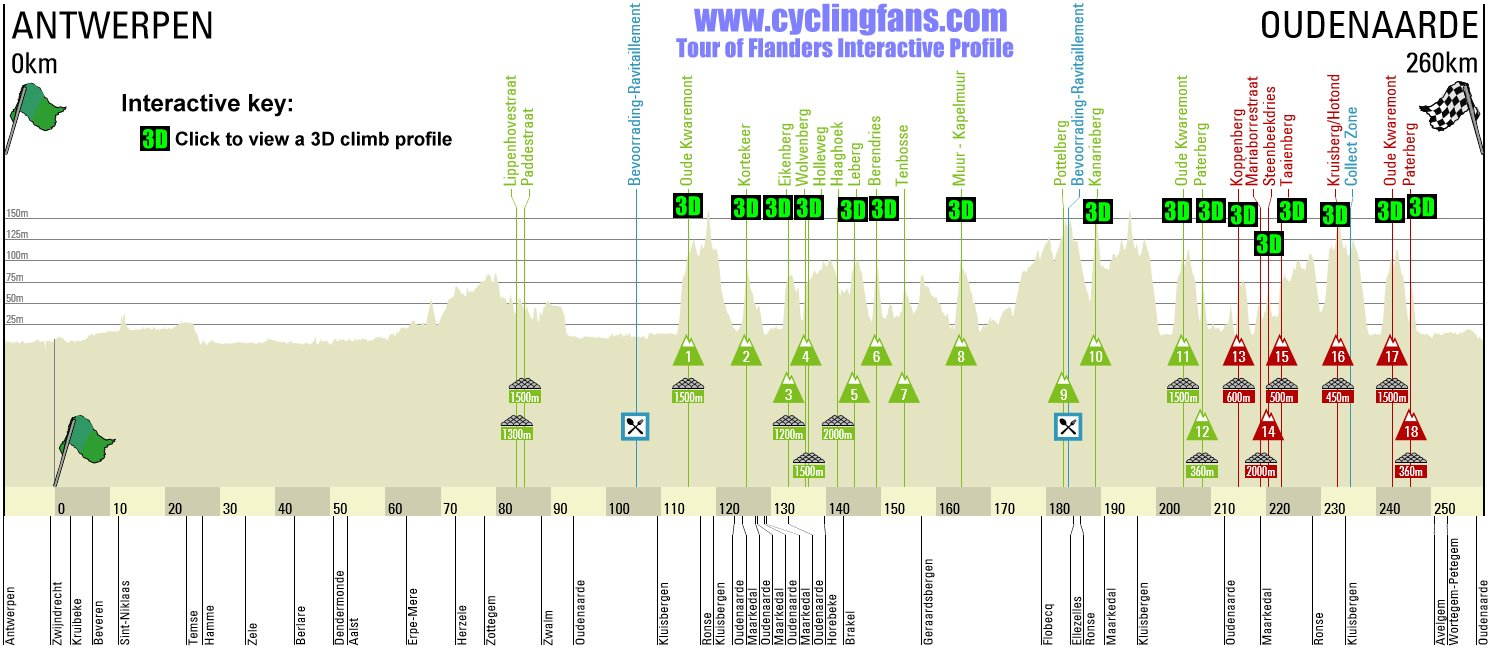 Tour of Flanders Interactive Profile