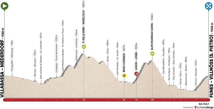 Stage  Wednesday April  Villabassa Niederdorf Funes Villnoss   Km Map Timetable Preview And More Here
