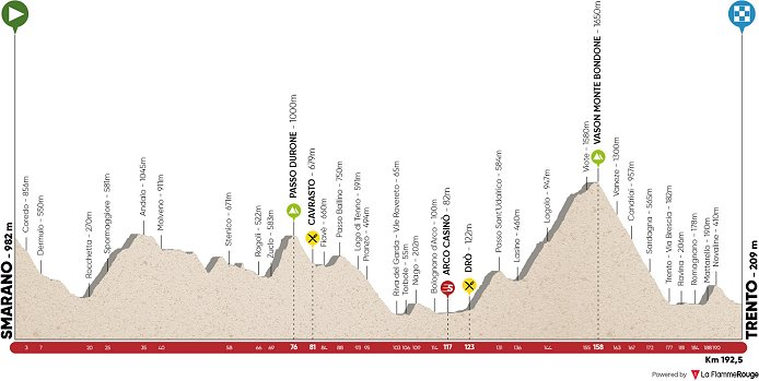 Tour Of The Alps Stage  Profile