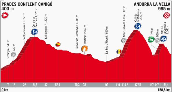 Thumbnail Credit (cyclingfans.com): 2017 Vuelta a Espana Stage Profile