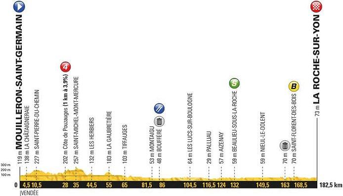 Map Of France Key Stage 2.2019 Tour De France Photos Www Cyclingfans Com