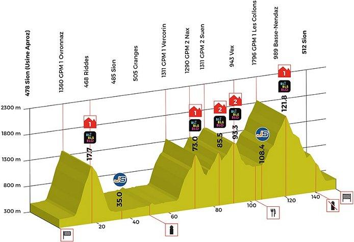 Tour de Romandie VG 2018 - Page 3 2018_tour_de_romandie_stage4_profile1