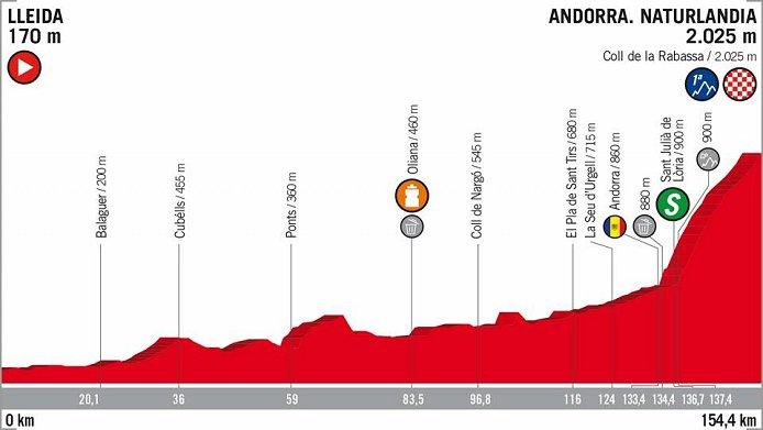 2019 Vuelta a Espana LIVE stream, Preview, Start List, Route Details