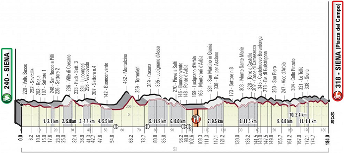 2019 Strade Bianche LIVE stream, Preview, Start List, Route