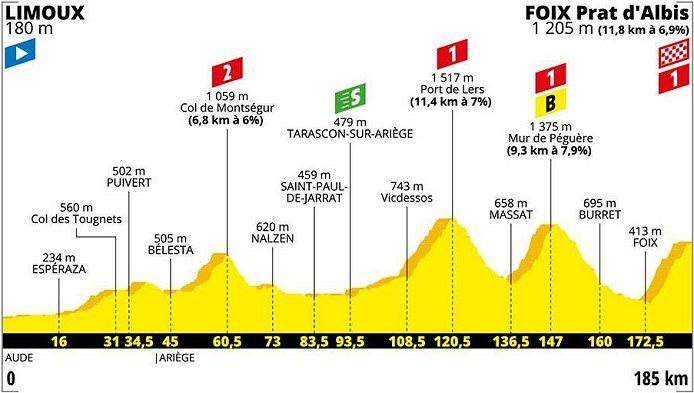 2019 Tour de France LIVE stream, Results, Photos, News, Preview