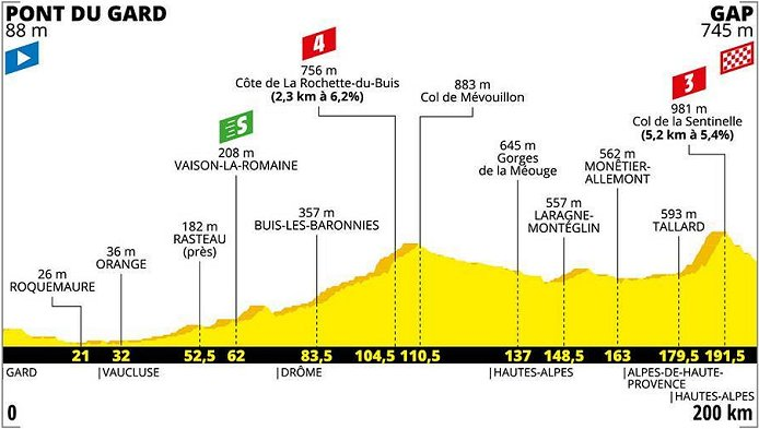 Tour De France Schedule 2020.2020 Tour De France Route Presentation Live Stream Results