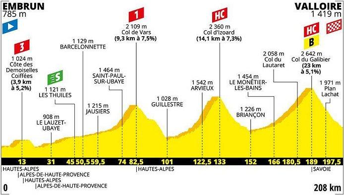 2020 Women S Tour De France Ride Live Stream And Tracking Women Ride The Tdf Ahead Of The Men S Race Tour De France Feminin En Direct Www Cyclingfans Com