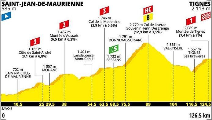 2019 Tour de France LIVE stream, Results, Photos, News