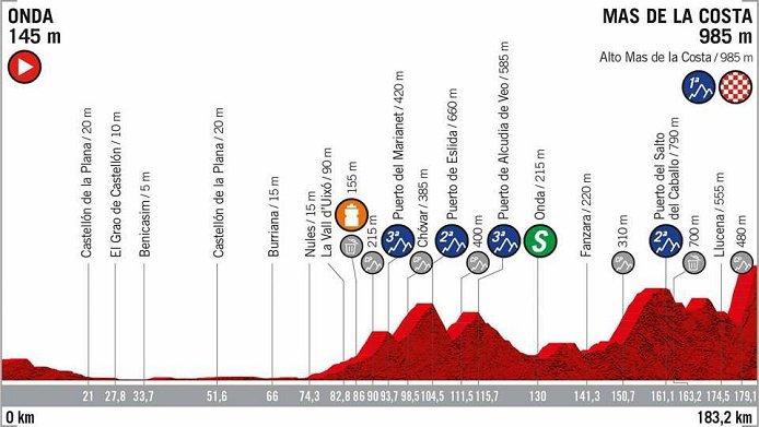 2019 Vuelta a Espana LIVE stream, Preview, Start List, Route