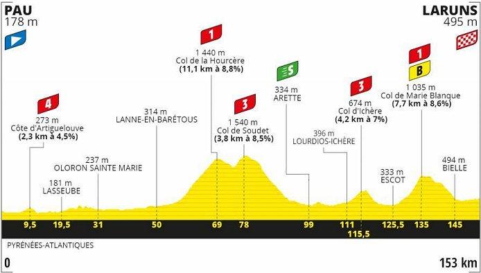 2020 Tour De France Live Stream Results Photos News Preview Start List Route Details Stage Profiles Weather Online On Demand Www Cyclingfans Com