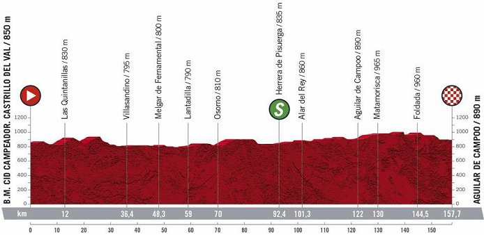 2021 Vuelta A Espana Live Stream Preview Start List Route Details Results Photos News Stage Profiles Www Cyclingfans Com